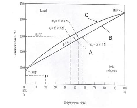 nickel phase diagram use the phase diagram below a copper nickel alloy