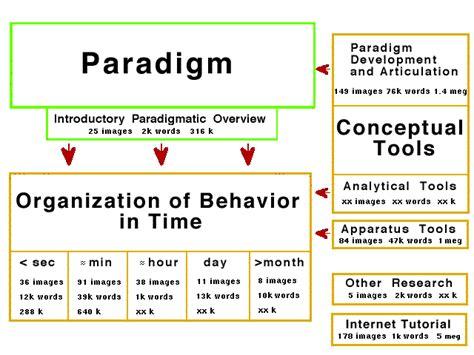 Research In Organizational Behavior 1 sebac behavioral research paradigm and activities
