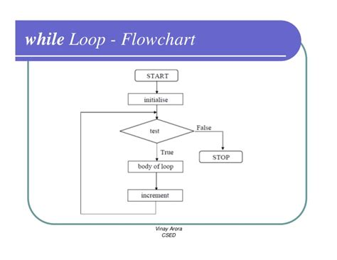 do while loop flowchart c prog decision loop controls