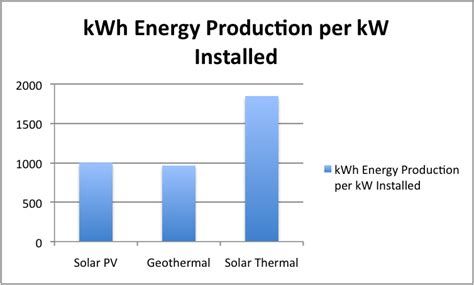 how much does solar power cost per kwh solar thermal can replace heat in ma ct nh vt