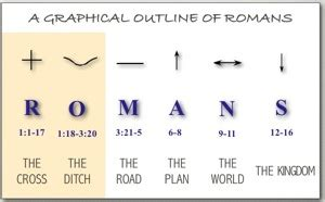 Outline Of The Book Of Romans by Book Of Romans Summary 1 3 Romans 1 3 20 The Bible Teaching Commentary On Romans