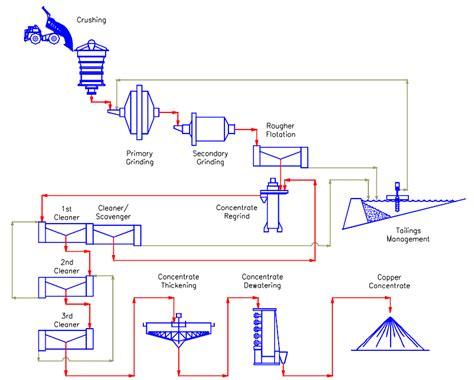 flow sheet charting copper process flowsheet exle