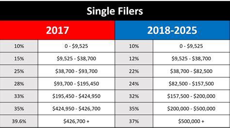 federal tax tables single 2018 tax brackets single