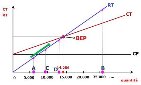 sle breakeven analysis business plan e even point cos 232 e a cosa serve il bep