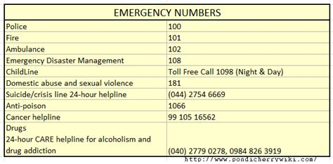 emergency room phone number emergency and useful numbers legitimate informations puducherry informations