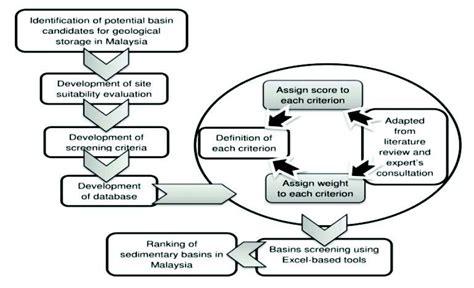 define schematic development what is schematic drawing