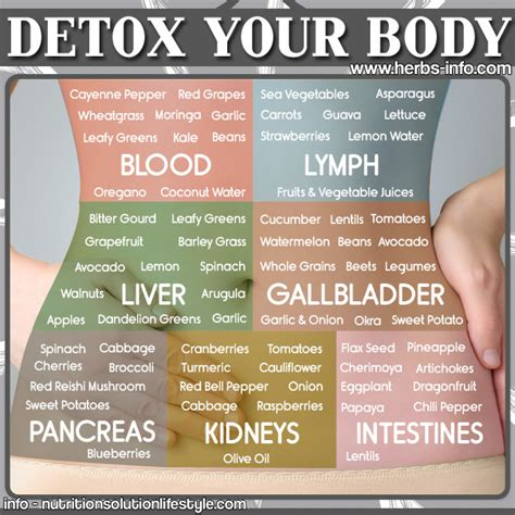 Detox Through Your by Detox Your Idees And Solutions