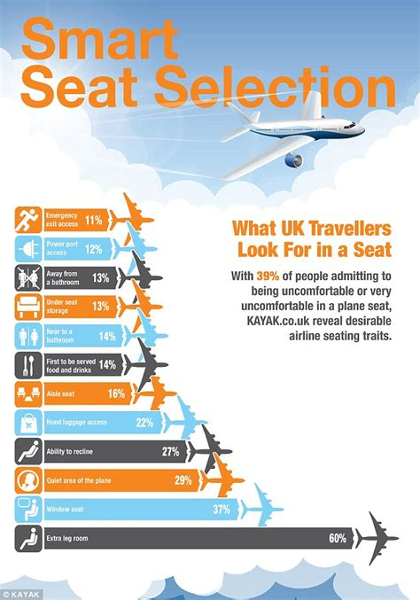 best plane seats infographic reveals the best and worst plane seats daily