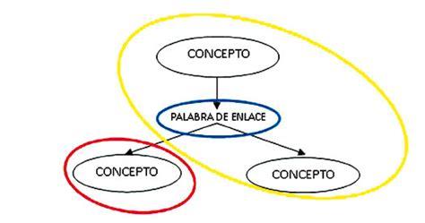 tipos de mapas conceptuales tipos clasificacion de plantas related keywords tipos