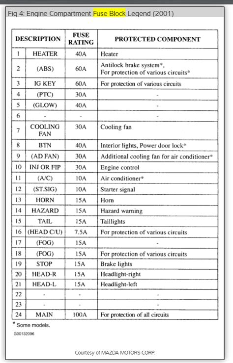 2003 mazda protege cigarette lighter fuse wiring diagram