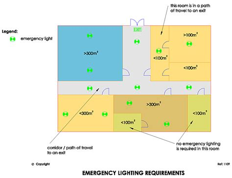 emergency lighting requirements commercial buildings building code emergency egress lighting