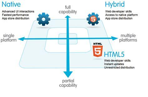 design html5 application when to choose html5 vs native app development dmi