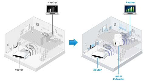 how to improve wi fi in the home wi fi extenders vs