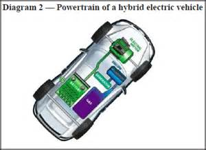 Hybrid Electric Vehicle In Pdf Careers In Electric Vehicles U S Bureau Of Labor Statistics