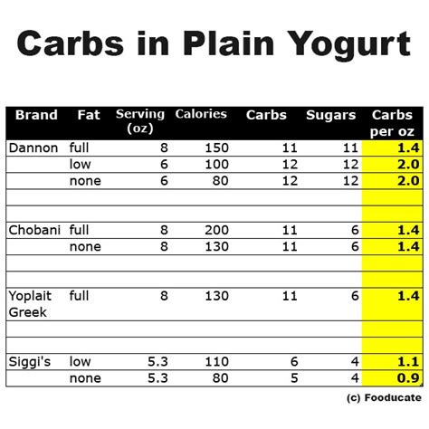 carbohydrates how much how many carbs in yogurt fooducate