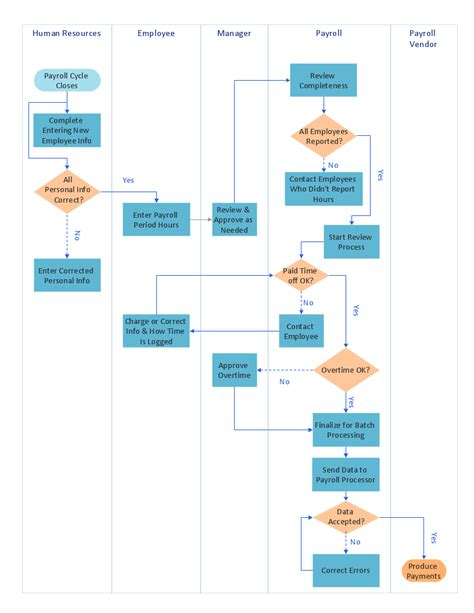 payroll process swim lane process mapping diagram