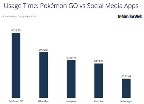 pokmon go is bigger than tinder about to overtake pok 233 mon go is bigger than tinder about to overtake