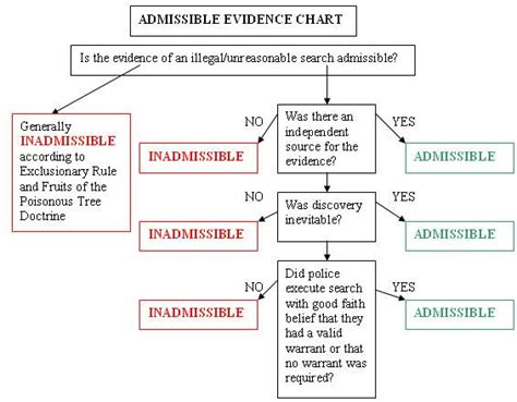 federal of evidence flowchart 69 best paralegal tools images on school