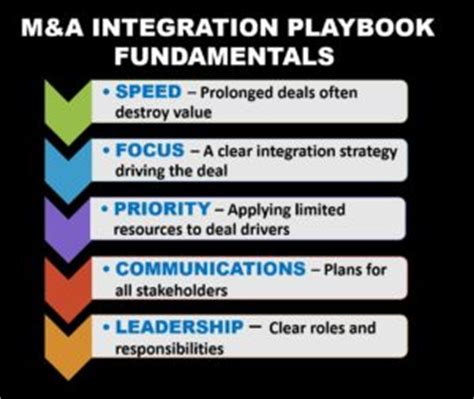 Integration Playbooks Post Merger Integration M A Integration Plan Template