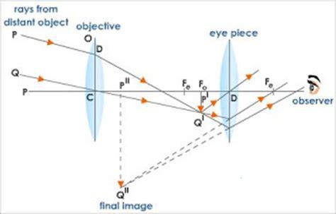 physics★★: 5.4 understanding lenses