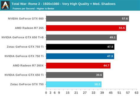 Promo Vga Digital Alliance Gtx 750ti Stormx Dual 2048mb Ddr5 128bit nvidia gtx 750 ti vs amd r7 370 hardware upgrade forum