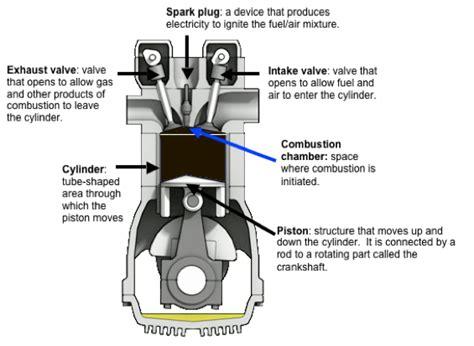 diagram of four stroke engine 3 1 4