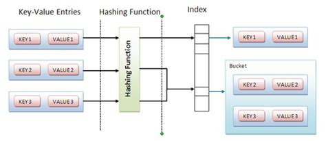 tutorial java hashmap how to synchronize hashmap in java with exle java67