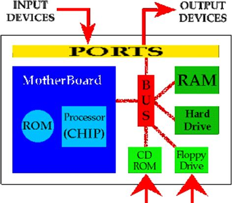 does ram store data turlough computer system hardware components