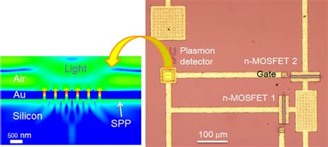 integrated photonic devices and circuits in multilayer silicon nitride on silicon platforms nanoscale photonic integrated circuit using surface plasmon polaritons on silicon