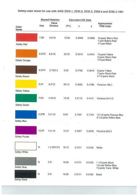 ansi z535 1991 safety color code think about it