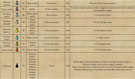 Runescape Experience Table by Runescape 99 Herblore Guide Detailed Expenses P2p