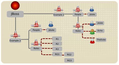 tutorial java ldap chapter 16 login modules red hat customer portal