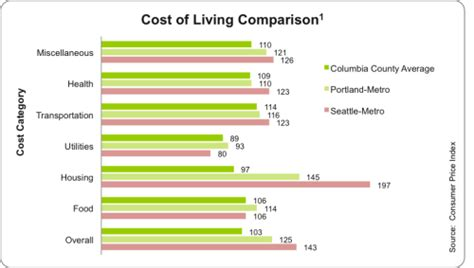 Cost Of A Columbia Mba by Cost Of Living One Stop Shop For Business Services