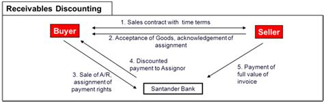 Letter Of Credit Backed Bill Discounting Import And Export Financing Operations Santandertrade