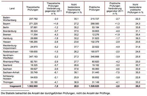 Motorrad F Hrerschein Kosten Bayern by Fahrerlaubnispr 252 Fung Geht Zur 252 Ck Kein Bock Auf F 252 Hrerschein