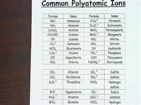 printable periodic table of ions polyatomic ions chart