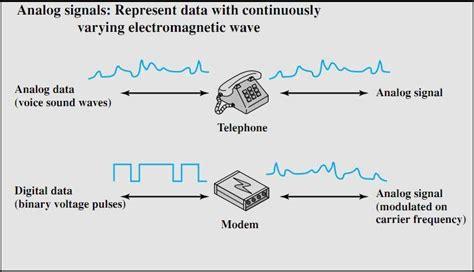 format video analog adalah my blog sinyal analog dan sinyal digital