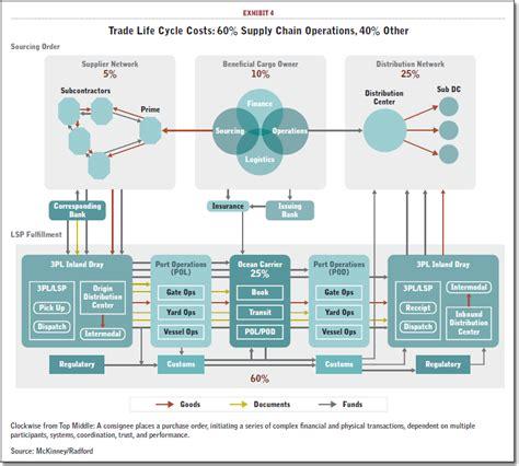 Cargo Tracking System Data Flow Diagram