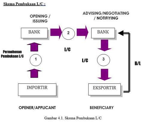 Bank Yang Menerbitkan Letter Of Credit Disebut pengertian letter of credit l c tujuan jenis dan proses