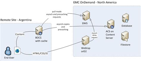 documentum architecture diagram emc ondemand enabling distributed content features and