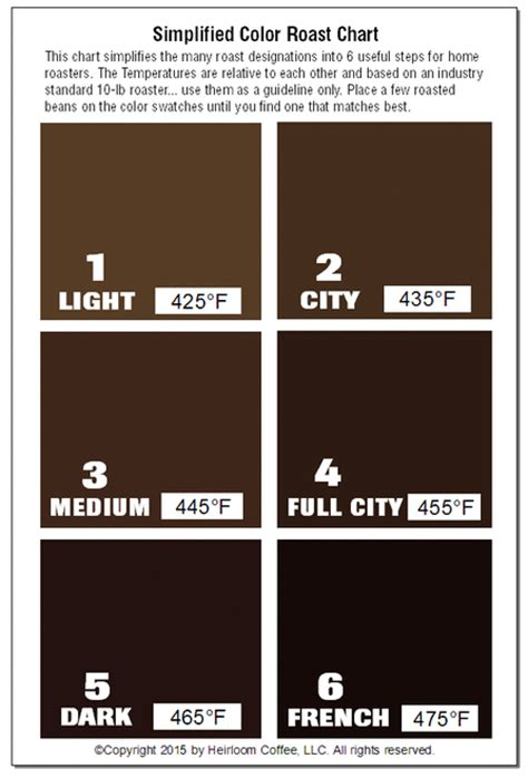 light coffee color coffee roast chart