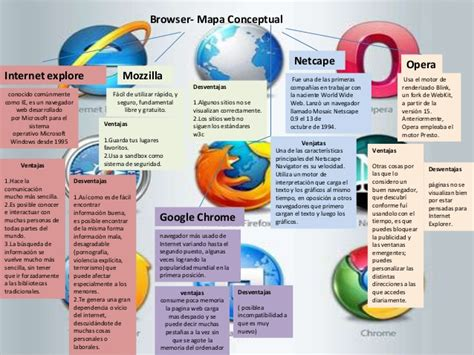 tutorial world wide web world wide web navegadores