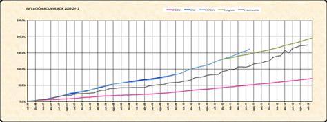 2012 Ipc Argentina | 205 ndice de precios al consumidor en argentina ecyt ar