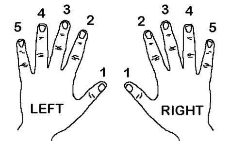 teaching piano finger numbers piano lessons | lessons in