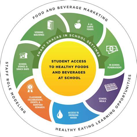 School Nutrition Environment Healthy Schools Cdc