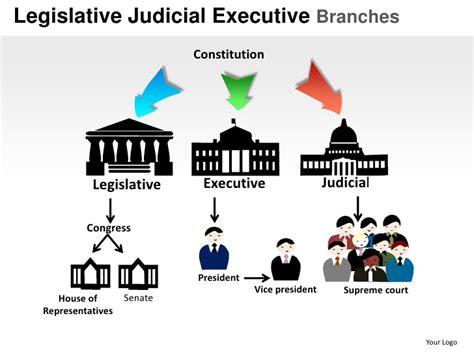 Floor Plan Of The Us Capitol Building by Us Legislature Diagram Us Court System Diagram Elsavadorla