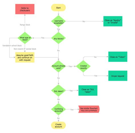 exle of a flowchart month end process flowchart create a flowchart
