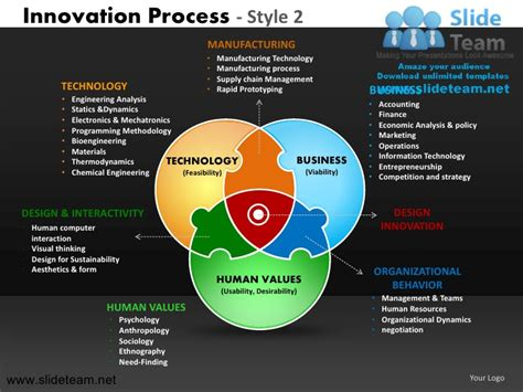 Innovation Decision Making New Product Development Process Ppt Slide 2