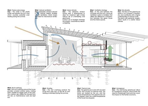 Section 52 Planning by Gallery Of Upcycle House Lendager Arkitekter 23