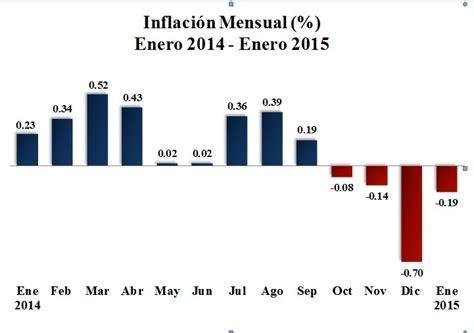 cuanto fue ipc 2015 ipc enero 2015 ipc enero 2015 banco central inform 243